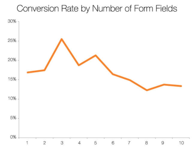 Conversion rate Elements of Highly Converting Landing Pages