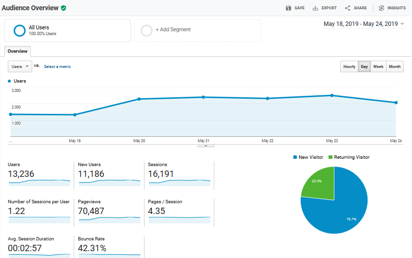google-analytics-example Turning Your WordPress Agency into a Sales Machine